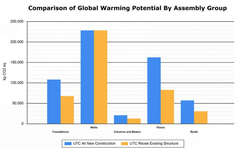 Chart showing embodied carbon comparison of UTC to a baseline